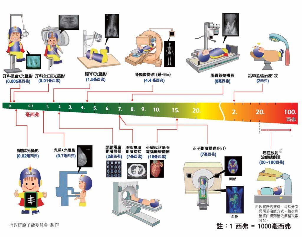 行政院原子能委員會醫療用輻射